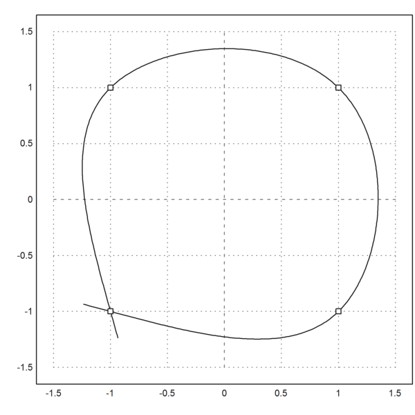 Cubic Spline with Finite Differences | Observations